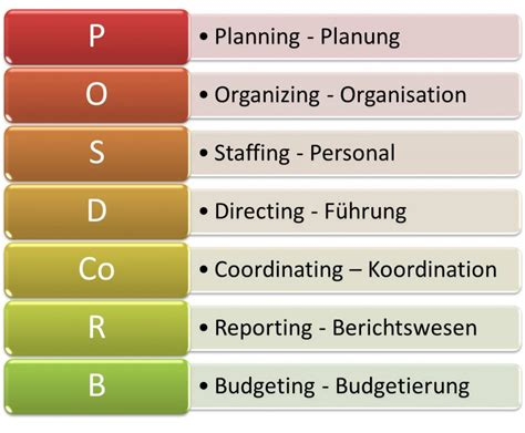 POSDCORB Modell Gulick, Planung, Organisation, Personal