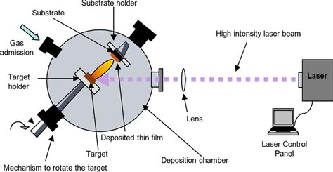 Laser Ablation Applied for Synthesis of Thin Films